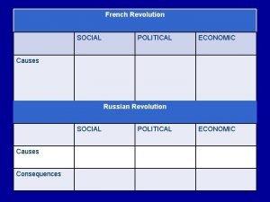French Revolution SOCIAL POLITICAL ECONOMIC Causes Russian Revolution