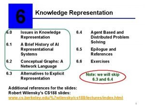 6 Knowledge Representation 6 0 Issues in Knowledge