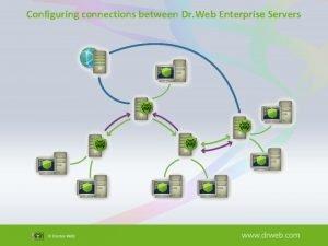 Configuring connections between Dr Web Enterprise Servers Configure