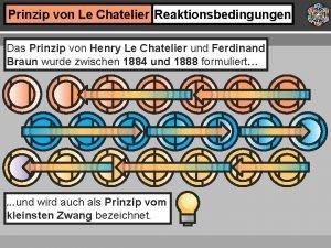 Prinzip von Le Chatelier Reaktionsbedingungen Das Prinzip von