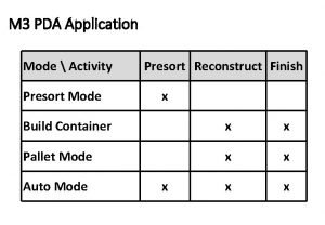 M 3 PDA Application Mode Activity Presort Mode