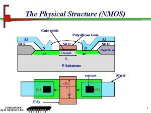 The Physical Structure NMOS Gate oxide Polysilicon Gate