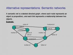 Alternative representations Semantic networks A semantic net is
