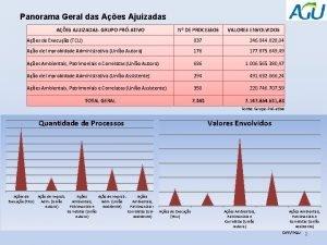 Panorama Geral das Aes Ajuizadas AES AJUIZADAS GRUPO