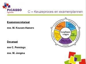 C Keuzeproces en examenplannen Examensecretariaat mw M KousenHamers