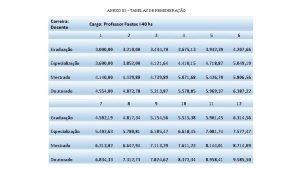 ANEXO III TABELAS DE REMUNERAO Carreira Docente Cargo