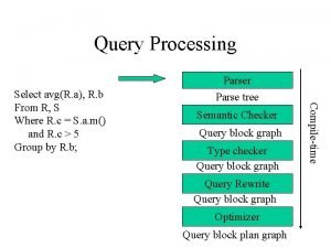 Query Processing Parser Parse tree Semantic Checker Query