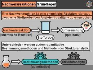 Nachweisreaktionen Grundlagen Eine Nachweisreaktion ist eine chemische Reaktion