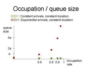 Occupation queue size DD1 Constant arrivals constant duration