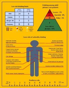 Drinking among adult primary care patients Lowrisk drinking