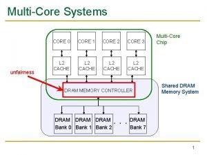 MultiCore Systems unfairness CORE 0 CORE 1 CORE