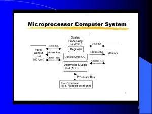 1 Mikrop Unit Kawalan CU menjanakan semua isyarat