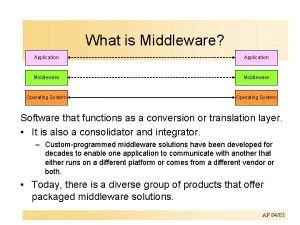What is Middleware Application Middleware Operating System Software