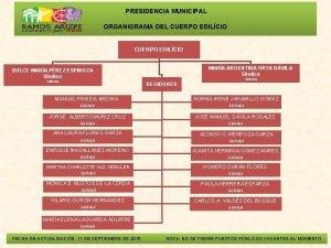 PRESIDENCIA MUNICIPAL ORGANIGRAMA DEL CUERPO EDILCIO MARA ARGENTINA
