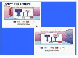 La pressione colloidoosmotica o pressione oncotica Si analizzi