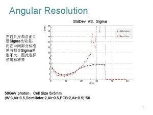 Angular Resolution Std Dev VS Sigma Sigma Sigma