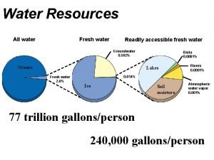 Water Resources All water Fresh water Readily accessible