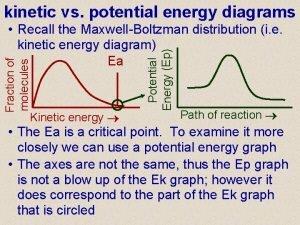 kinetic vs potential energy diagrams Kinetic energy Potential