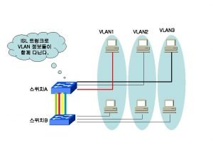 VTP Domain Name null VTP Mode Server Config