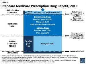 Exhibit 1 Standard Medicare Prescription Drug Benefit 2013