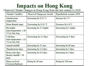 Impacts on Hong Kong Observed Climate Changes in