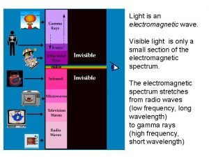 Light is an electromagnetic wave Visible light is