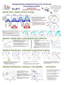 Charged particle multiplicities from CuCu AuAu and dAu