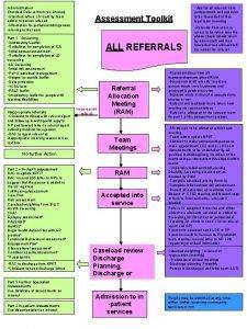 Administration Standard Referral form on intranet Standard letters