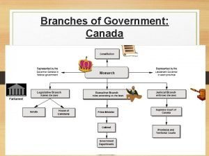 Branches of Government Canada Branches of Government U