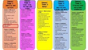 Edexcel Theme 1 Identity and culture Theme 1