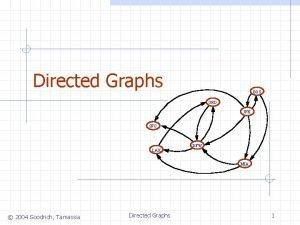 Directed Graphs BOS ORD JFK SFO LAX DFW