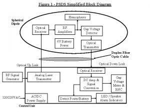 Figure 1 PSDS Simplified Block Diagram Hemispheres Spherical