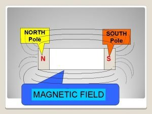 NORTH Pole N MAGNETIC FIELD MAGNET SOUTH Pole