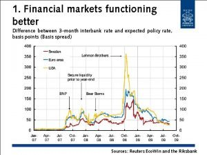 1 Financial markets functioning better Difference between 3