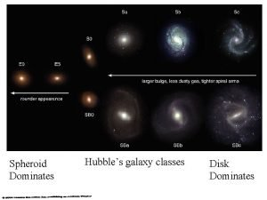 Spheroid Dominates Hubbles galaxy classes Disk Dominates Spiral