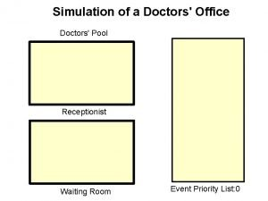 Simulation of a Doctors Office Doctors Pool Receptionist
