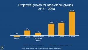Projected growth for raceethnic groups 2015 2060 200