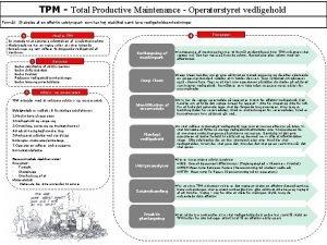 TPM Total Productive Maintenance Operatrstyret vedligehold Forml Skabelse