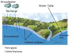 Groundwater Water Table Recharge Saturated zone Groundwater Hydraulic