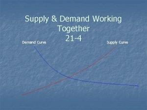 Supply Demand Working Together 21 4 Demand Curve