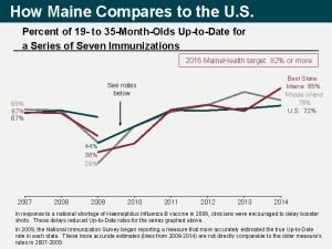 How Maine Compares to the U S Percent