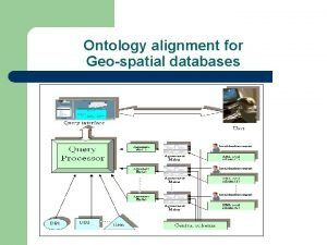 Ontology alignment for Geospatial databases Ontology Alignment l