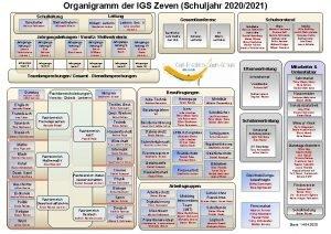 Organigramm der IGS Zeven Schuljahr 20202021 Leitung Schulleiter