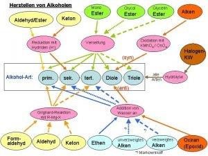 Herstellen von Alkoholen AldehydEster Keton Reduktion mit Hydriden
