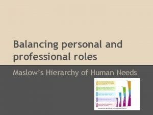 Balancing personal and professional roles Maslows Hierarchy of
