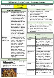 St Mary Cray Primary School Knowledge Organiser RE