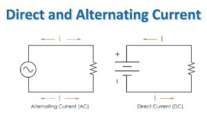 Direct and Alternating Current Direct and Alternating Current
