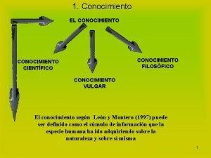 1 Conocimiento EL CONOCIMIENTO FILOSFICO CONOCIMIENTO CIENTFICO CONOCIMIENTO