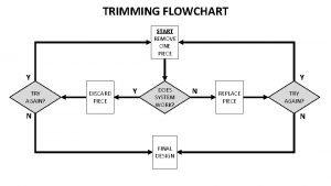 TRIMMING FLOWCHART START REMOVE ONE PIECE Y Y