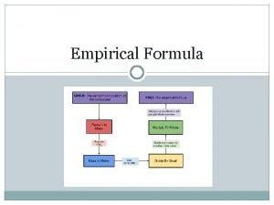 Empirical Formula Empirical Formula the empirical formula of